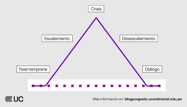 modelo-transformacion-gestion-conflictos-sociales