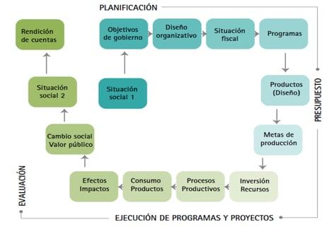 Elementos del ciclo de la Gestión por Resultados