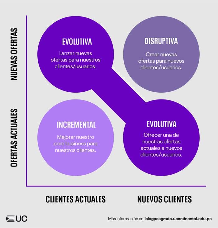 La innovación en los negocios, estrategias y opciones