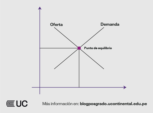 Las leyes de la oferta y la demanda