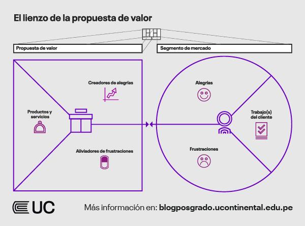 La estrategia y propuesta de valor orientada al cliente