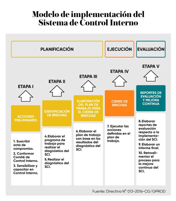 modelo-implementacion-sistema-control-interno
