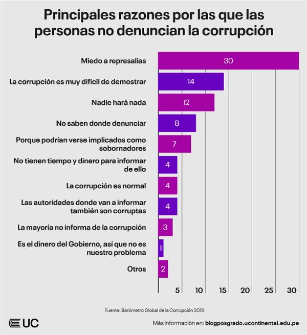 razones-personas-no-denuncian-corrupcion