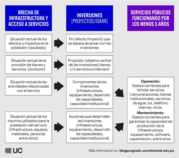 inversion-publica-servicios-publicos