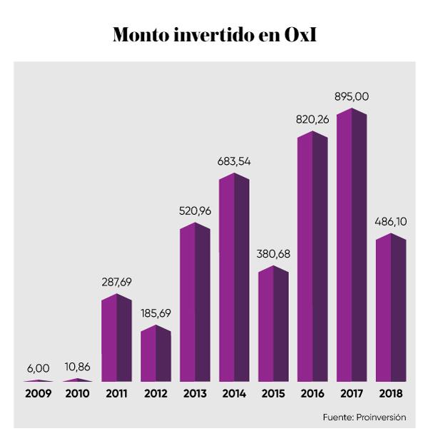 monto-invertido-obras-por-impuestos