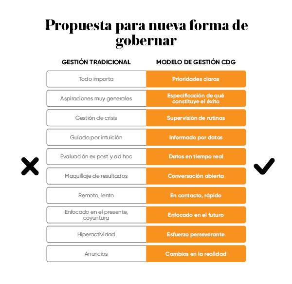 propuesta para una nueva forma de gobernar
