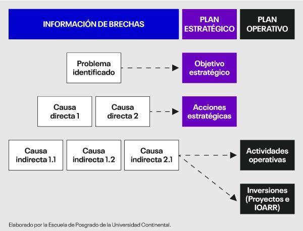 fases-planeamiento-estrategico