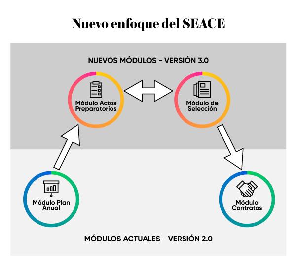 modulos-seace