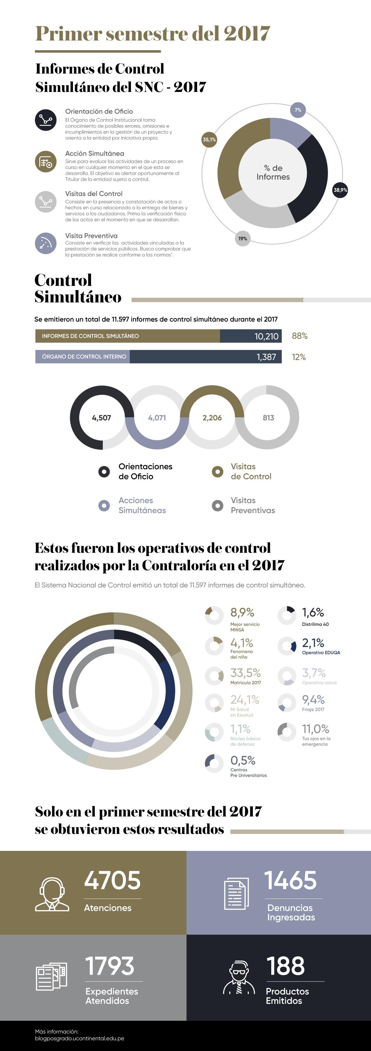 infografia_control-recurrente-contraloria-general-republica